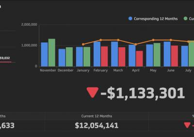 12 Months Sales Comparison