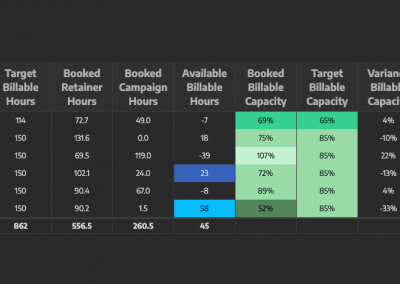 Capacity Report – For Teams