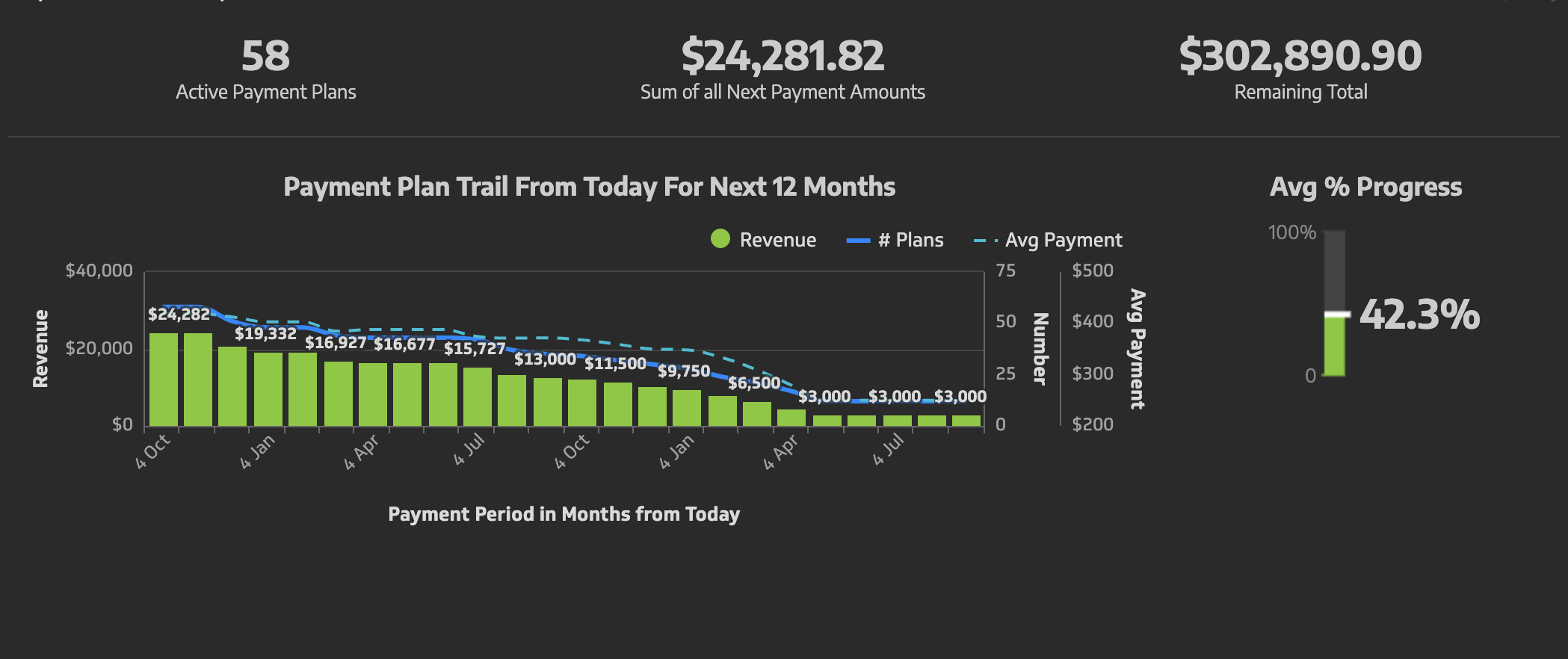 A payment plan trail with single click? We can now.